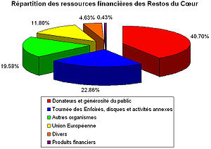 ressources-financieres